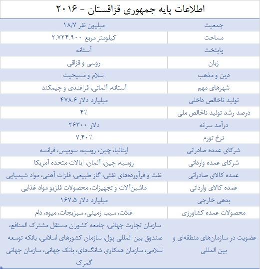 اطلاعات_ قزاقستان